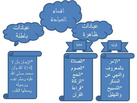 انواع العبادة في الاسلام