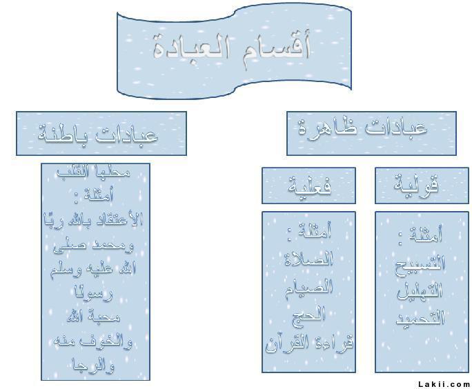 ما هي مجالات العبادة في الاسلام